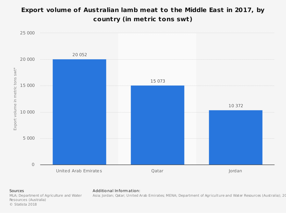 Australian Lamb Industry Statistics by Exported Meat to Middle East
