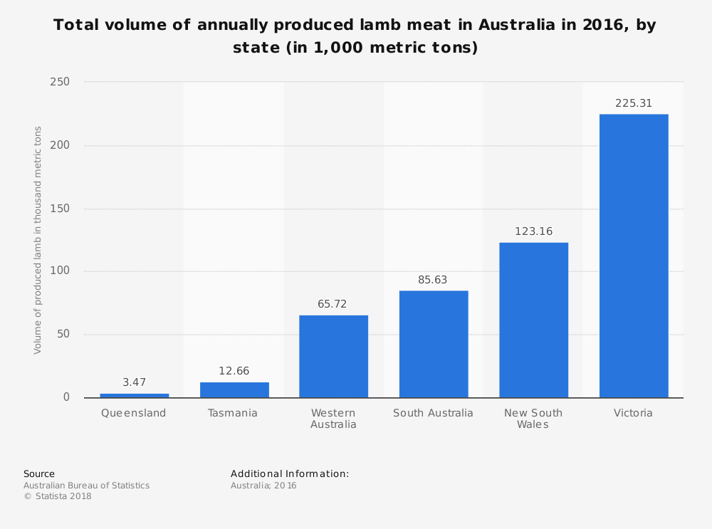 Australian Lamb Industry Statistics by State