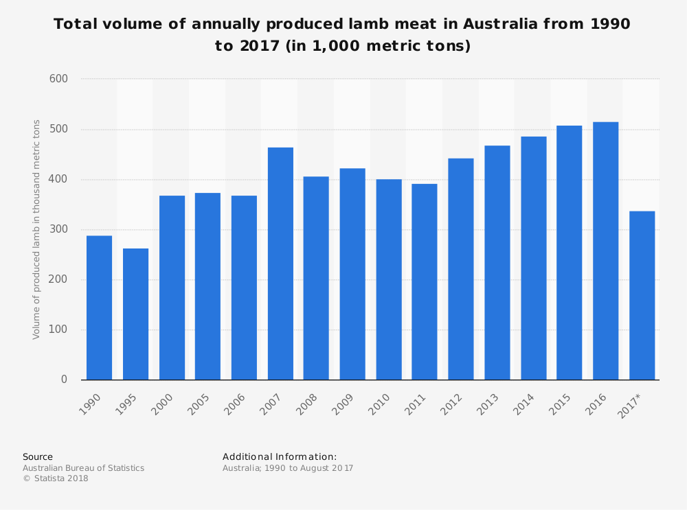 Australian Lamb Industry Statistics by Total Meat Produced