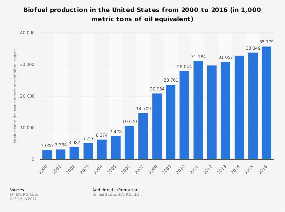 Biofuel Industry Statistics in the United States