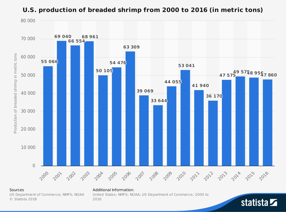 Breaded Shrimp Industry Statistics