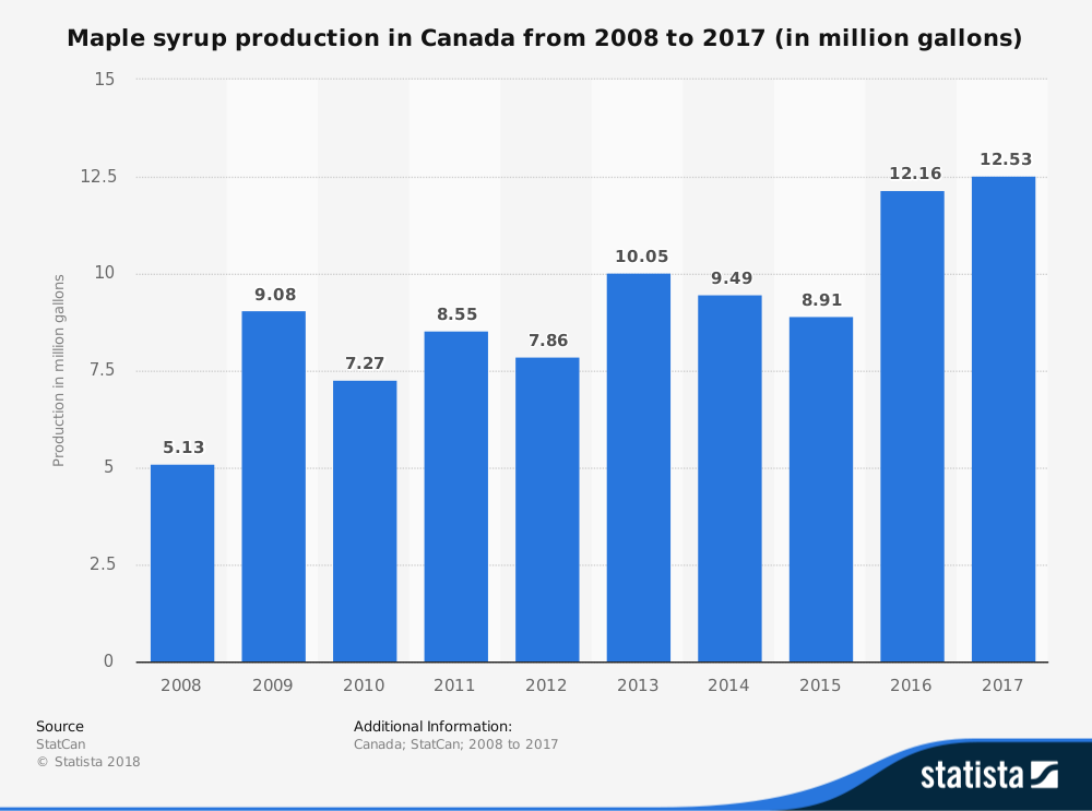 Canadian Maple Syrup Industry Production Statistics