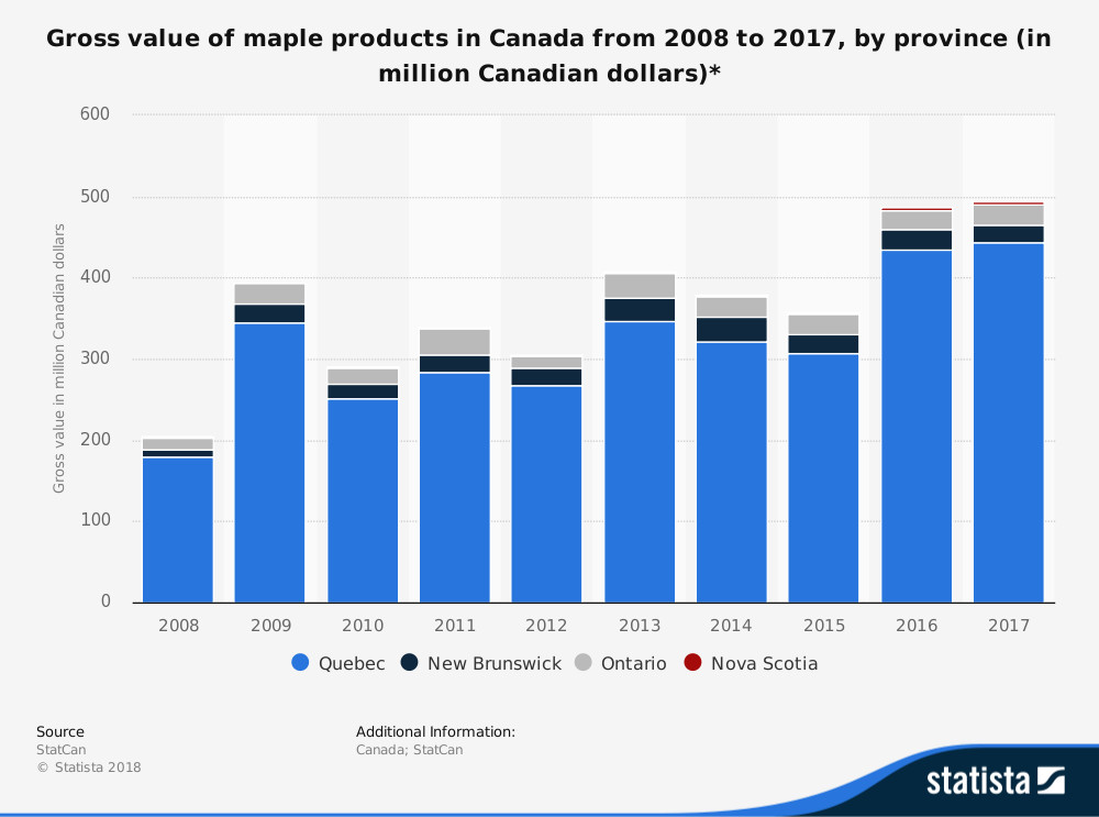 Canadian Maple Syrup Industry Statistics Total Market Size