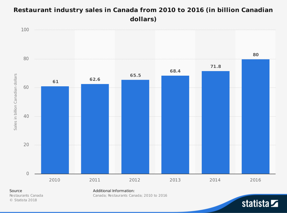 Canadian Restaurant Industry Statistics by Sales