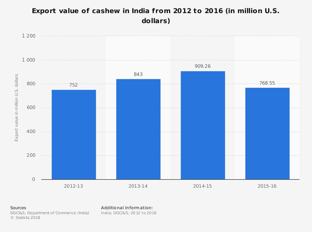 Cashew Industry Statistics India