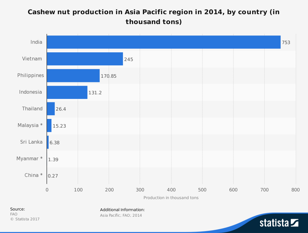 Cashew Nuts Industry Statistics Asia Pacific