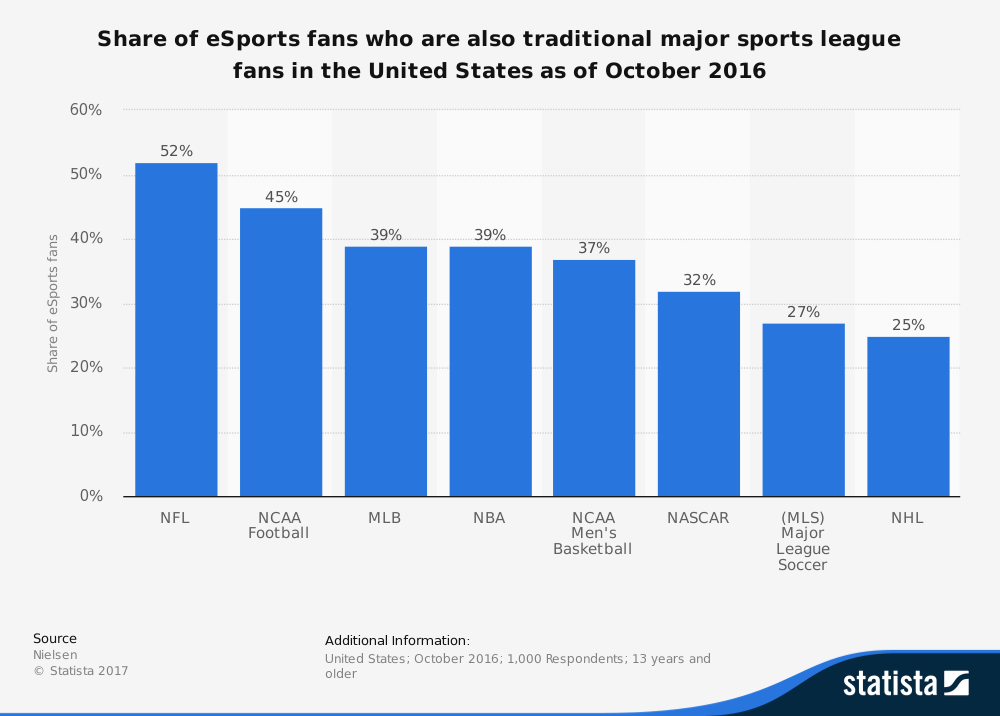 Esports Industry Stats