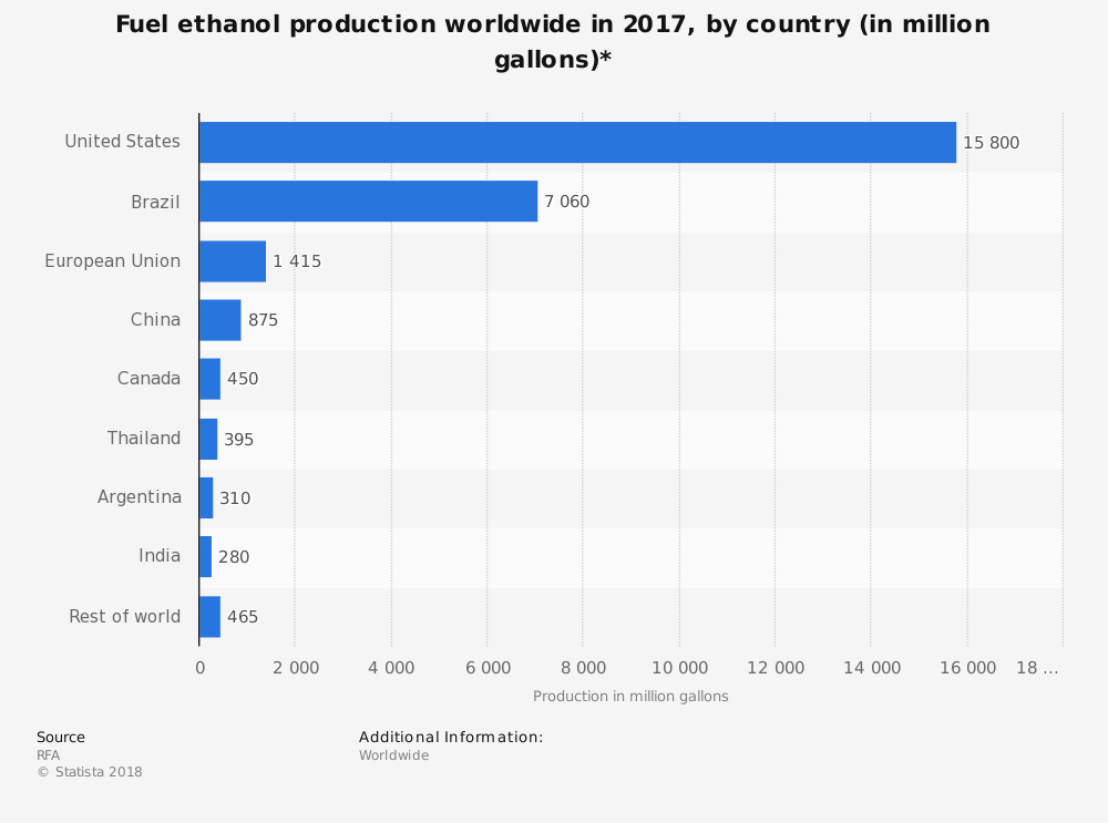 Global Ethanol Industry Statistics