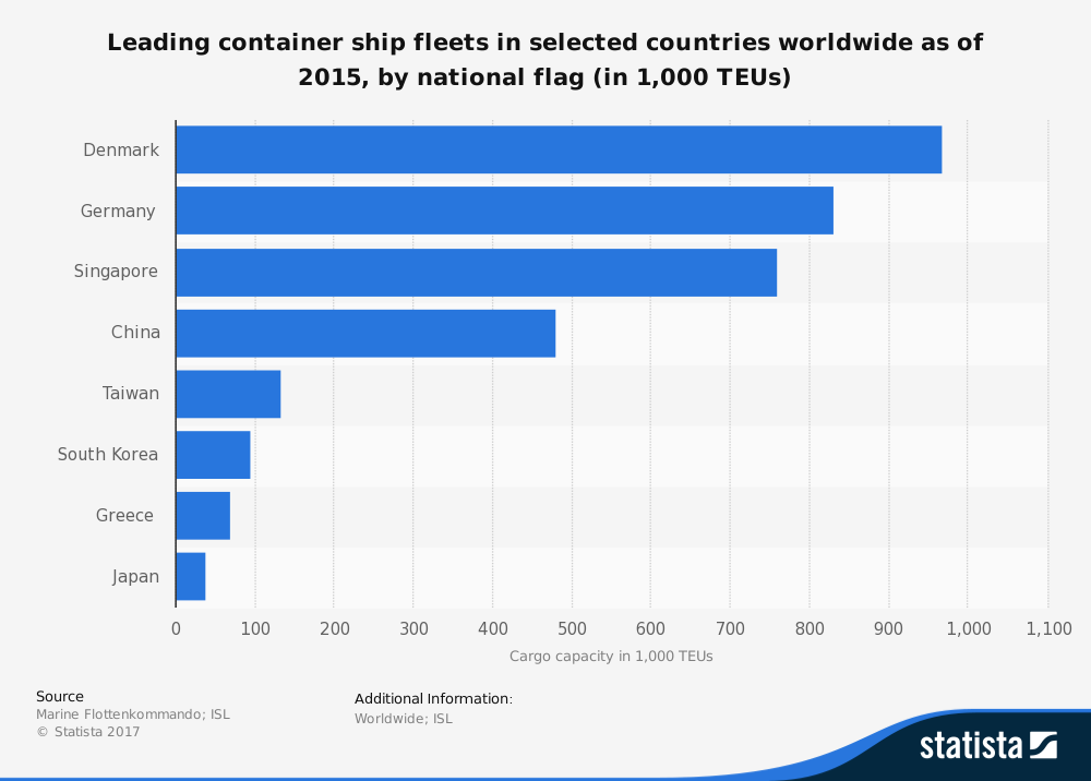 Greek Shipping Container Fleet Industry Statistics