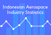 Indonesian Aerospace Industry Statistics