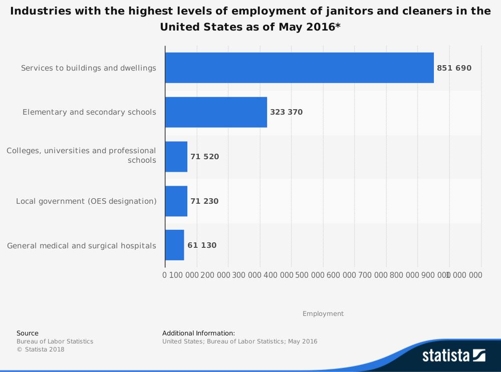 Janitor Employment Statistics