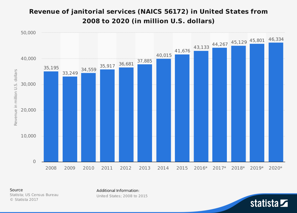 Janitorial Services Industry Statistics in the United States