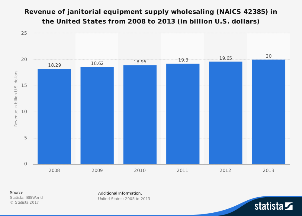 Janitorial Wholesale Equipment Industry Statistics in the United States
