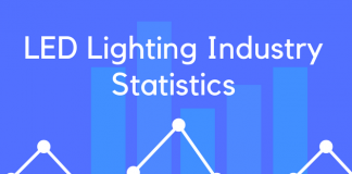 LED Lighting Industry Statistics