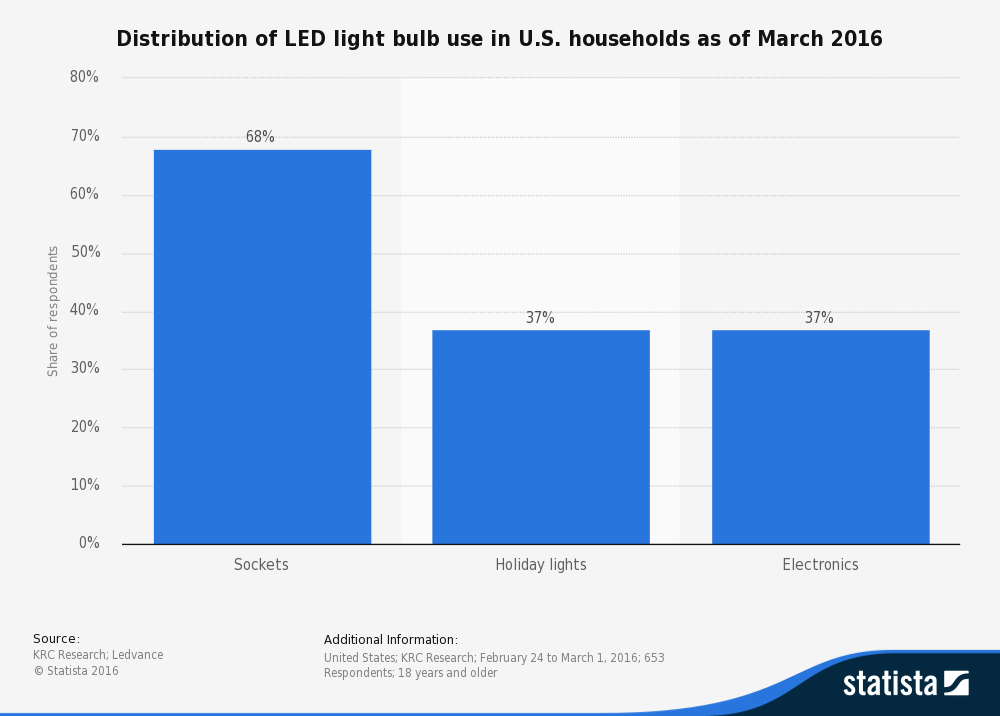 LED Lighting Industry Statistics by Type