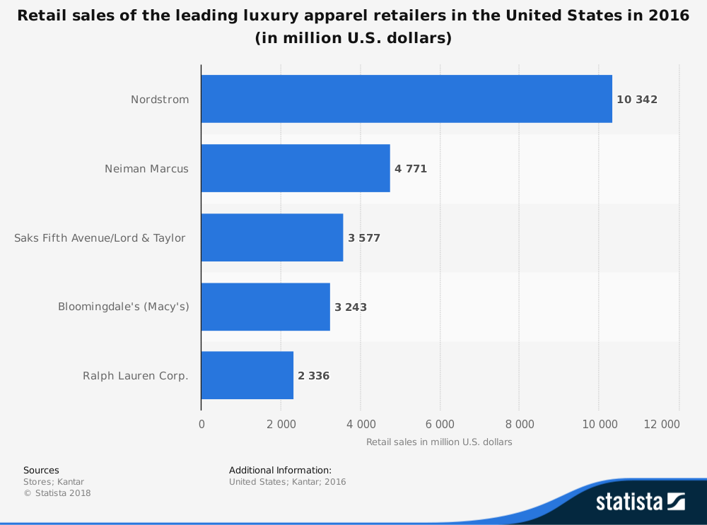 Luxury Retail Industry Statistics by Companies with Most Sales