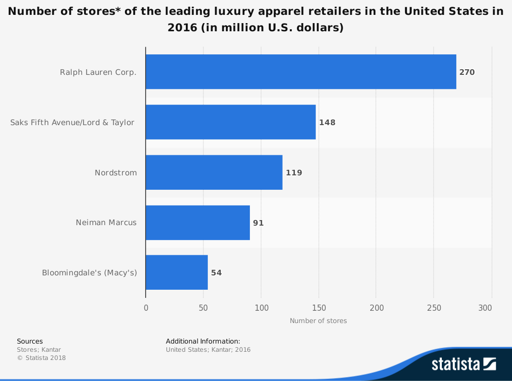 Luxury Retail Industry Statistics by Companies with Most Stores