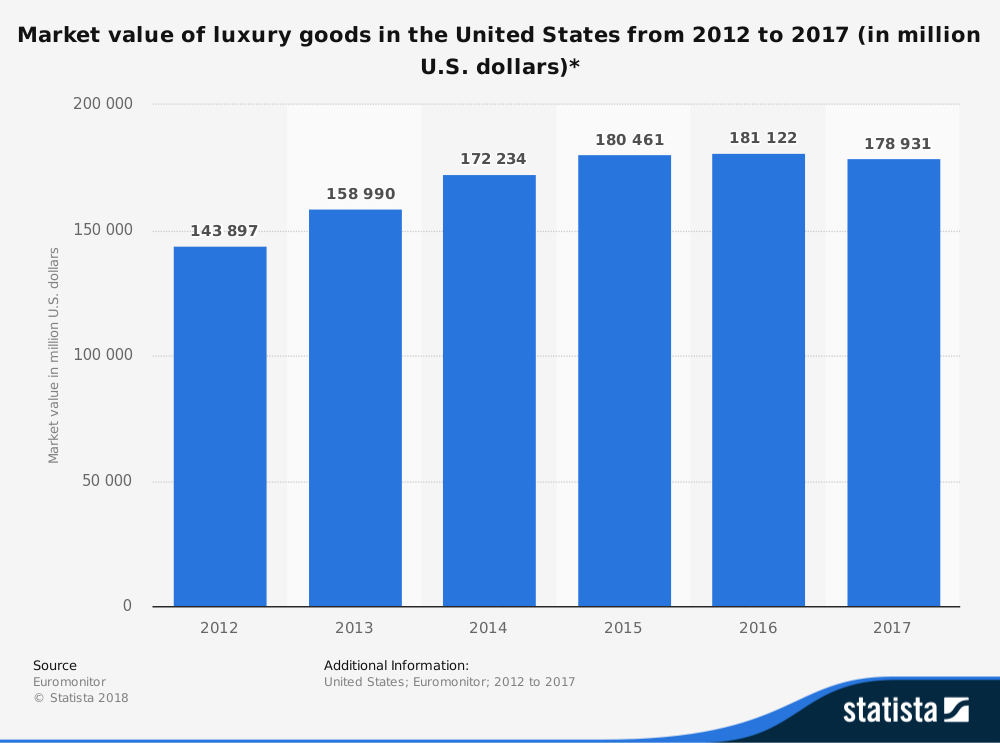 Luxury Retail Industry Statistics in the United States