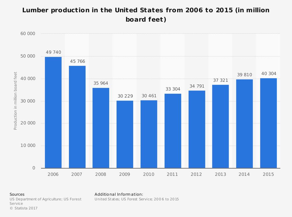 Maine Lumber Industry Statistics