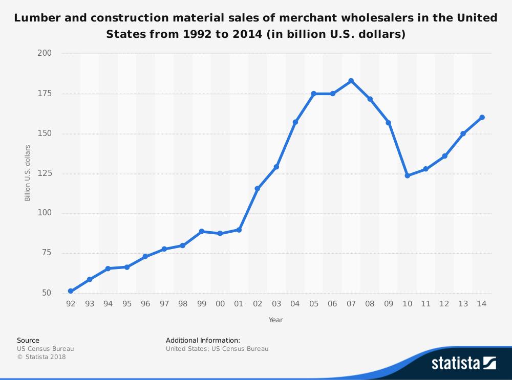 Maine Wholesale Lumber Industry Statistics
