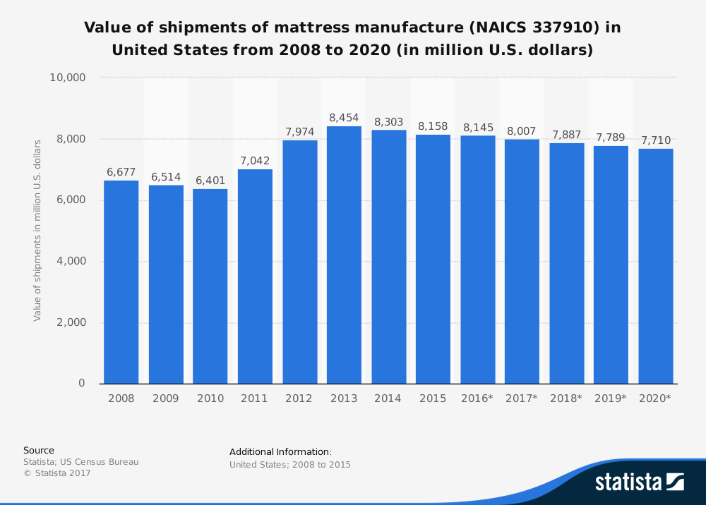 Mattress Industry Statistics in the United States