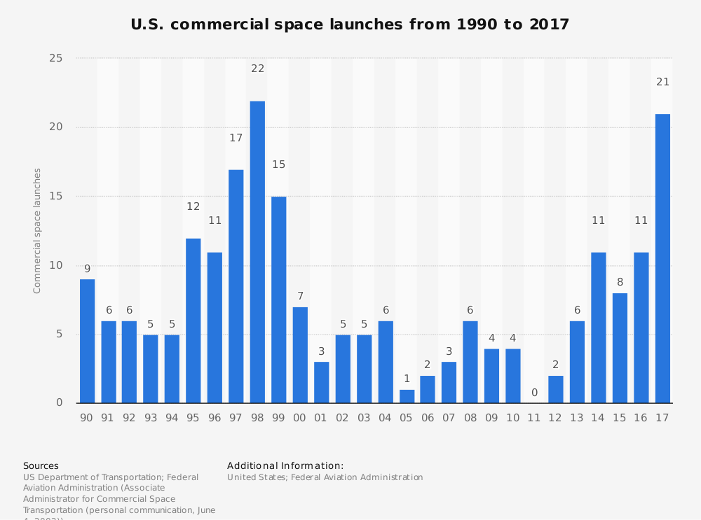 Number of Rockets Launched into Space by Year