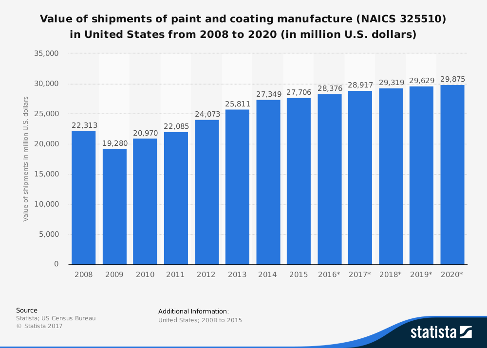 27 Paint And Coatings Industry Statistics, Trends & Analysis