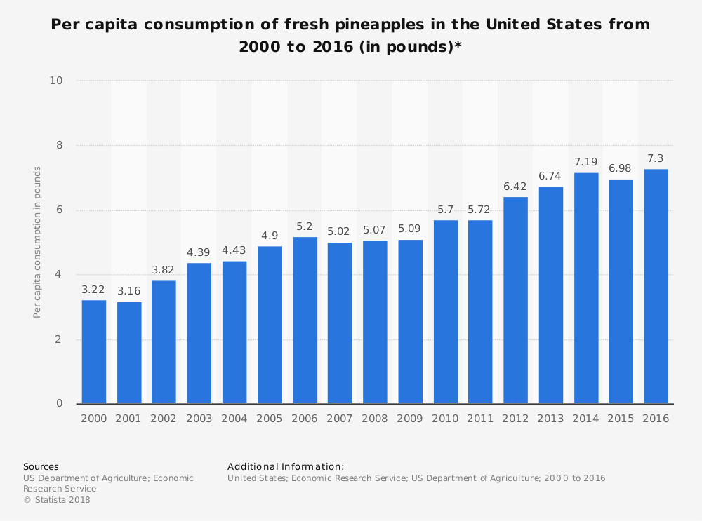 Pineapple Industry Statistics United States Consumption