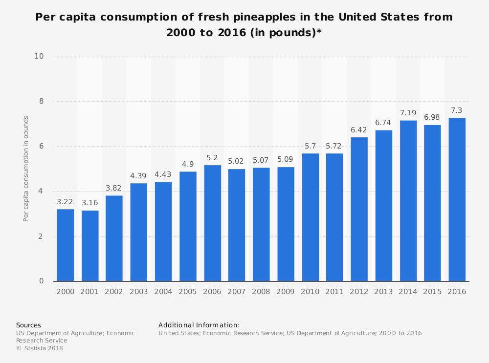 Pineapple Industry Statistics United States Consumption