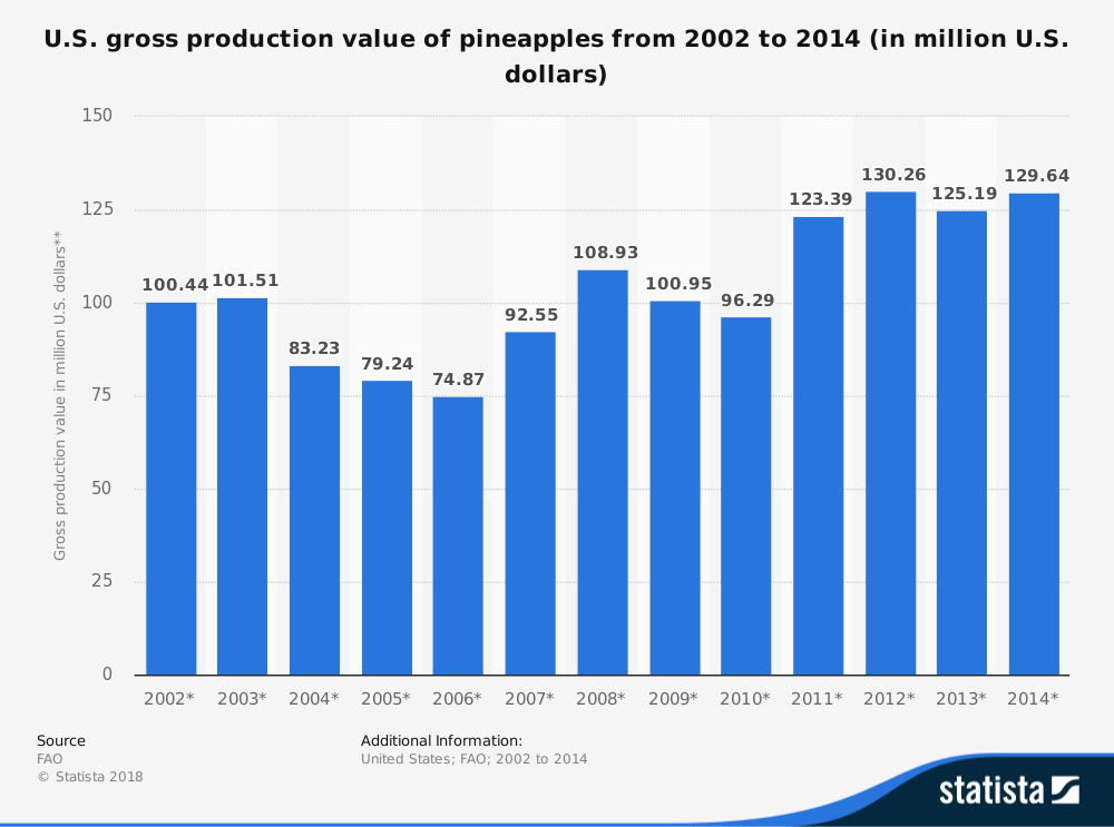 Pineapple Industry Statistics United States Production Value