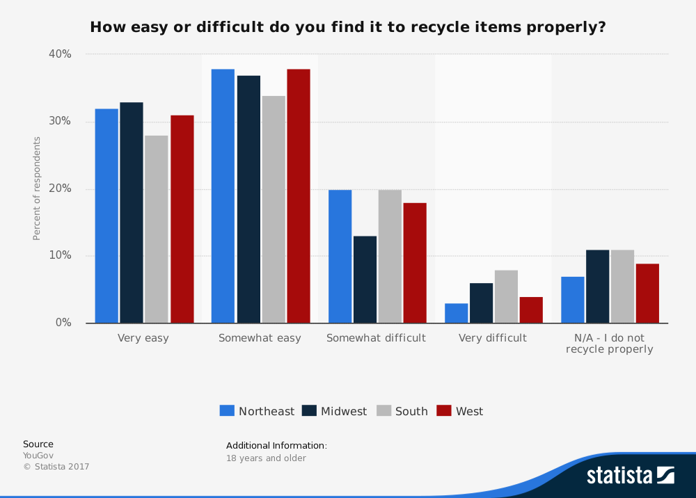 Public Opinon on Ease of Recycling