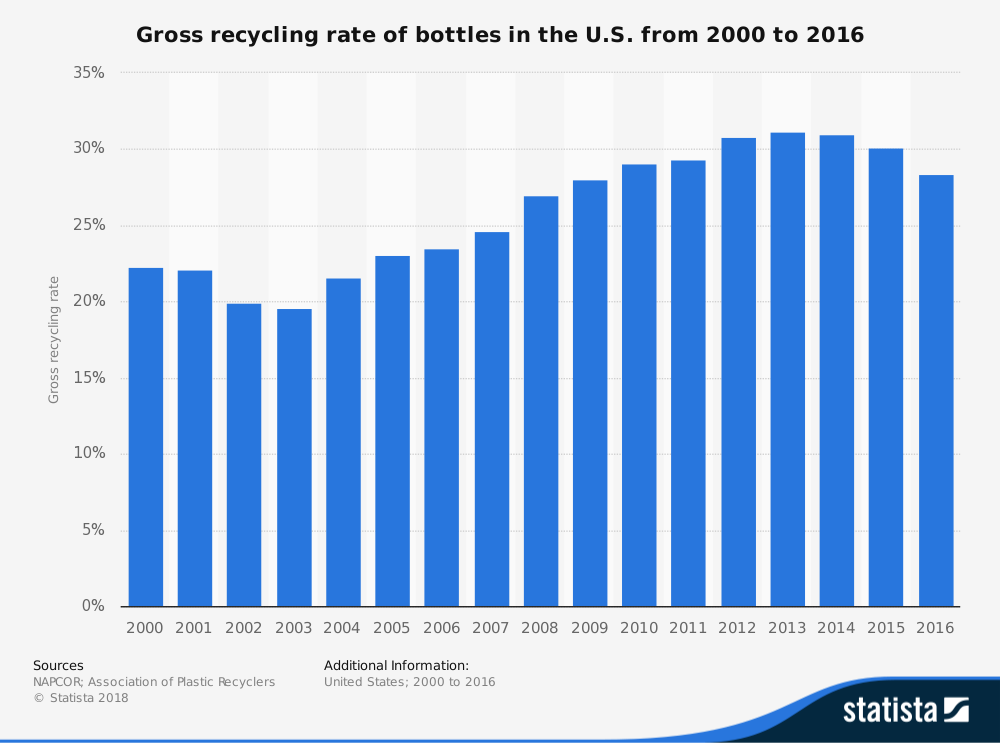 Recycling Rate of Plastic Bottles