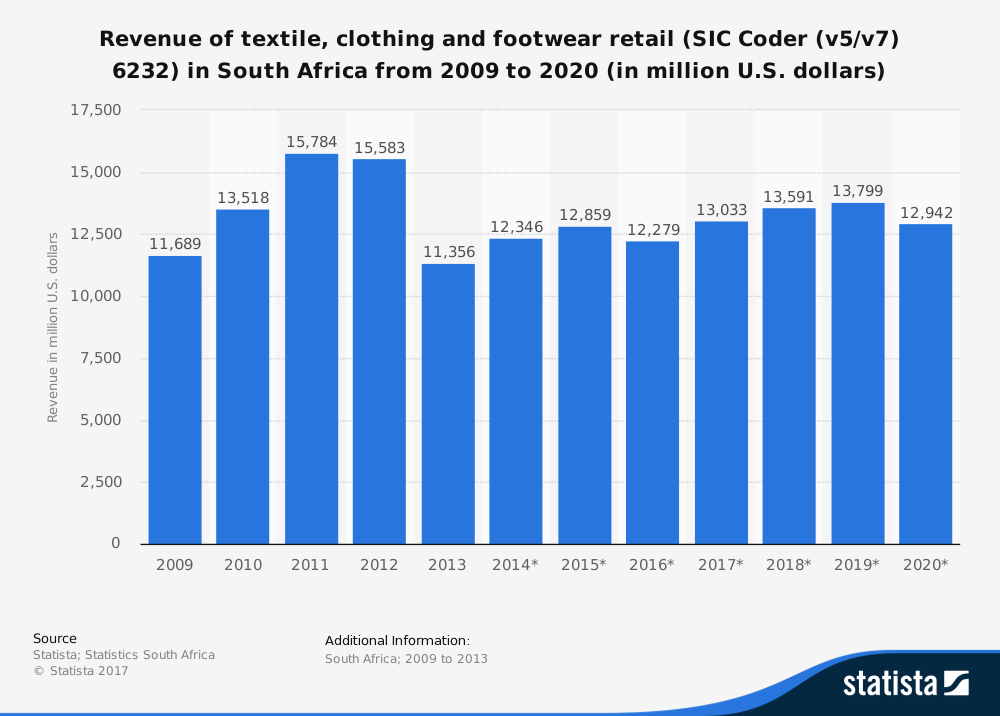 24 South African Clothing and Textile Industry Statistics