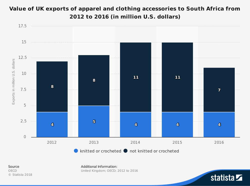 sector analysis of the nigerian clothing market Country research report, pestle analysis, lucintel publishes country research reports that provide gdp,  get the latest market reports of economic analysis,.