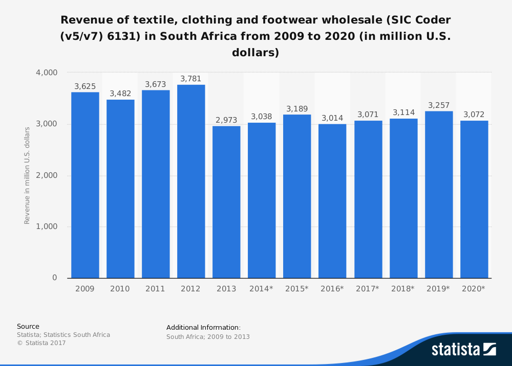 South African Clothing and Textile Wholesale Industry Statistics