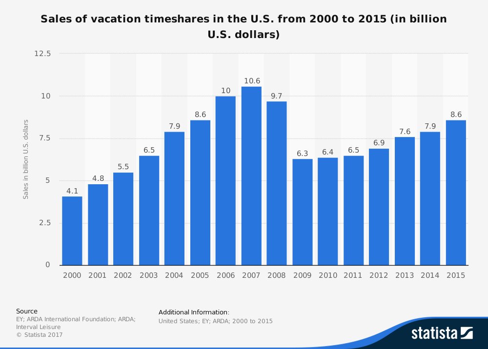 Timeshare Industry Statistics Total Market Size United States