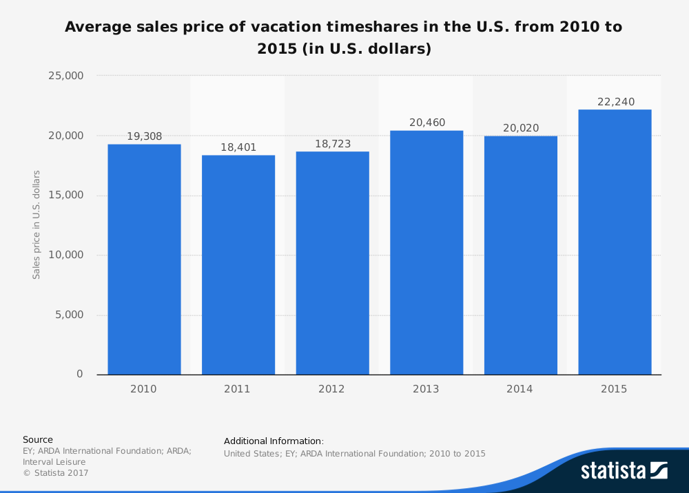 Timeshare Industry Statistics by Sales Price