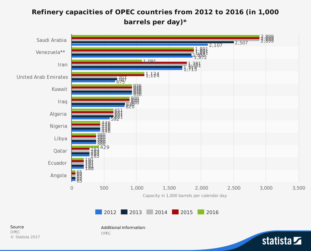 Venezuelan Petroleum Industry Statistics for Refineries