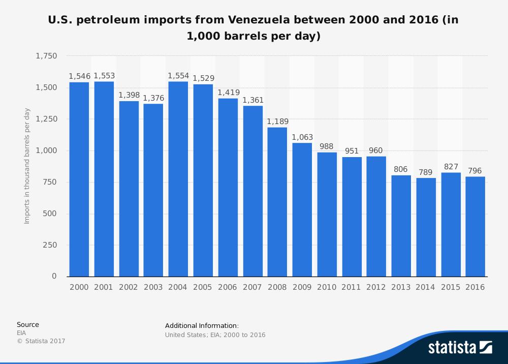 Venezuelan Petroleum Industry United States Import Statistics
