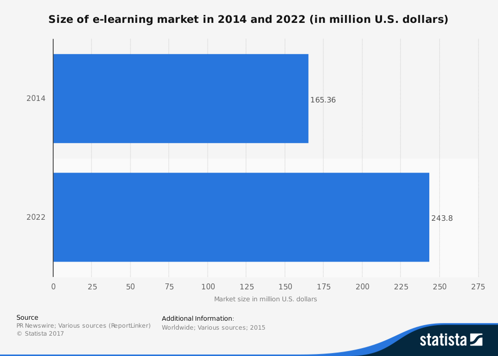 Worldwide Market Size EdTech Industry Statistics