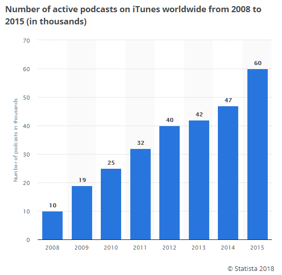 number-of-active-podcasts-worldwide-itunes