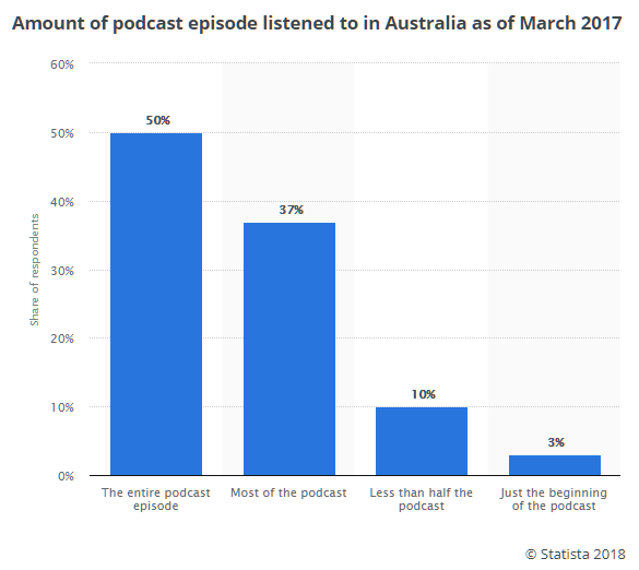 podcast-episode-amount-listened-to-statistics-2
