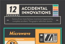 12 Famous Inventions that Happened by Accident