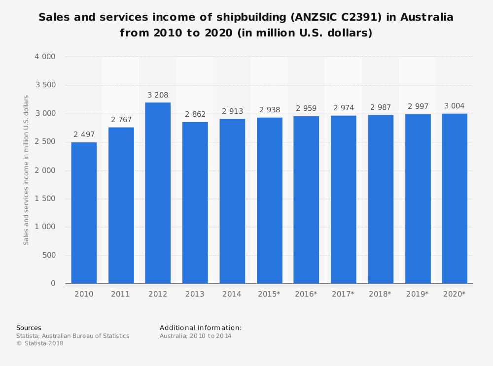 Australian Shipbuilding Industry Statistics