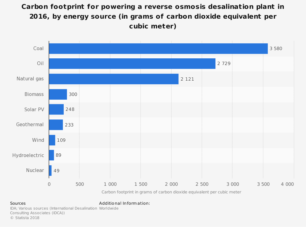 Carbon Footprint of Desalination Plants