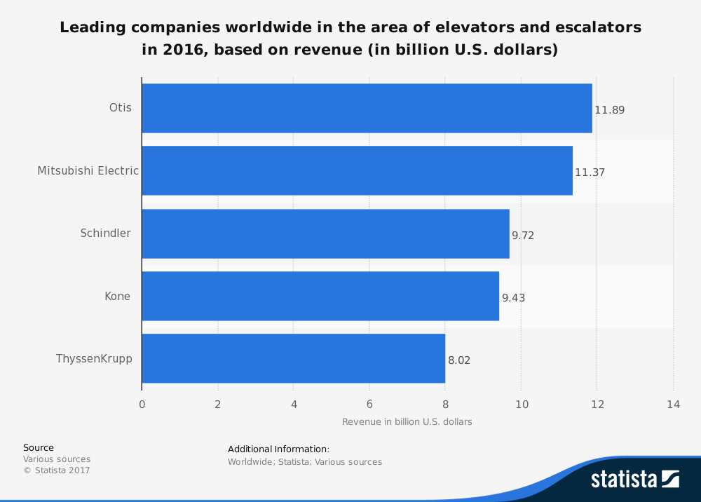 Elevator Industry Statistics Top Companies by Total Revenue