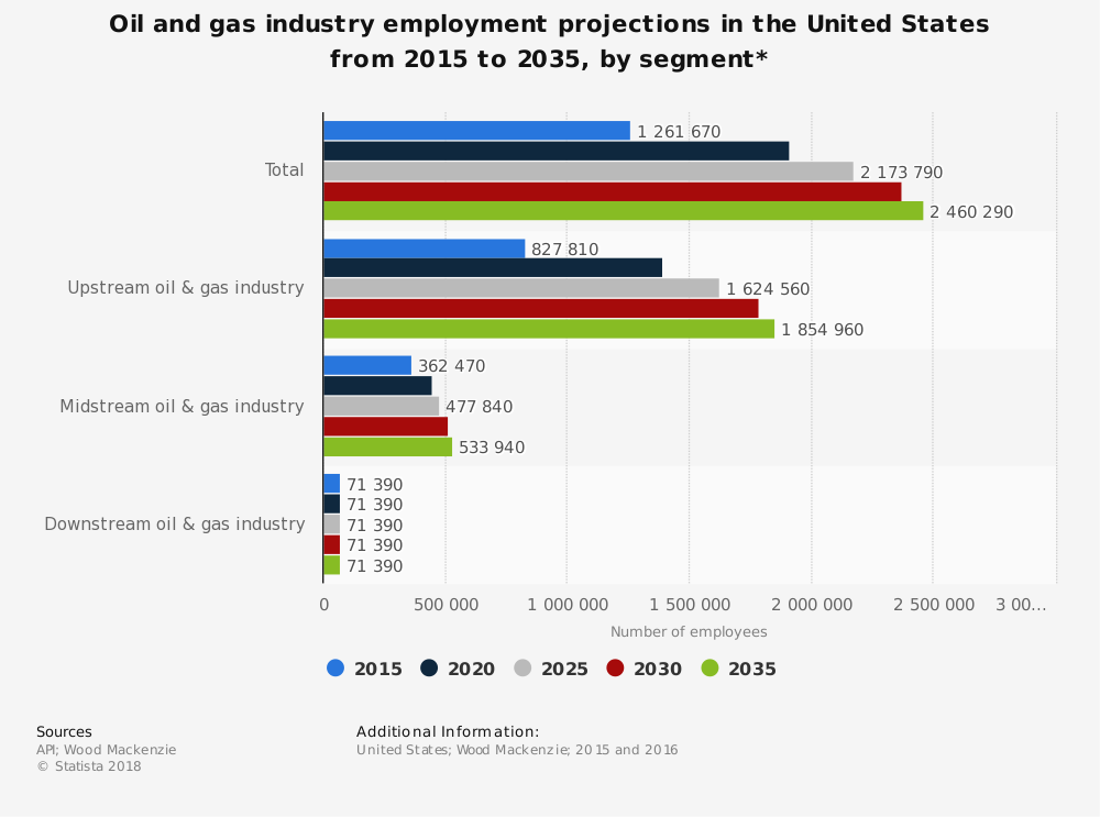 Employment Midstream Oil and Gas Industry Statistics