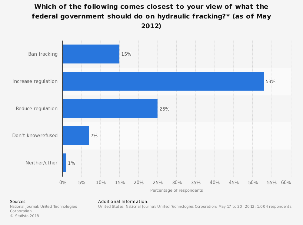 Fracking Opinion Statistics