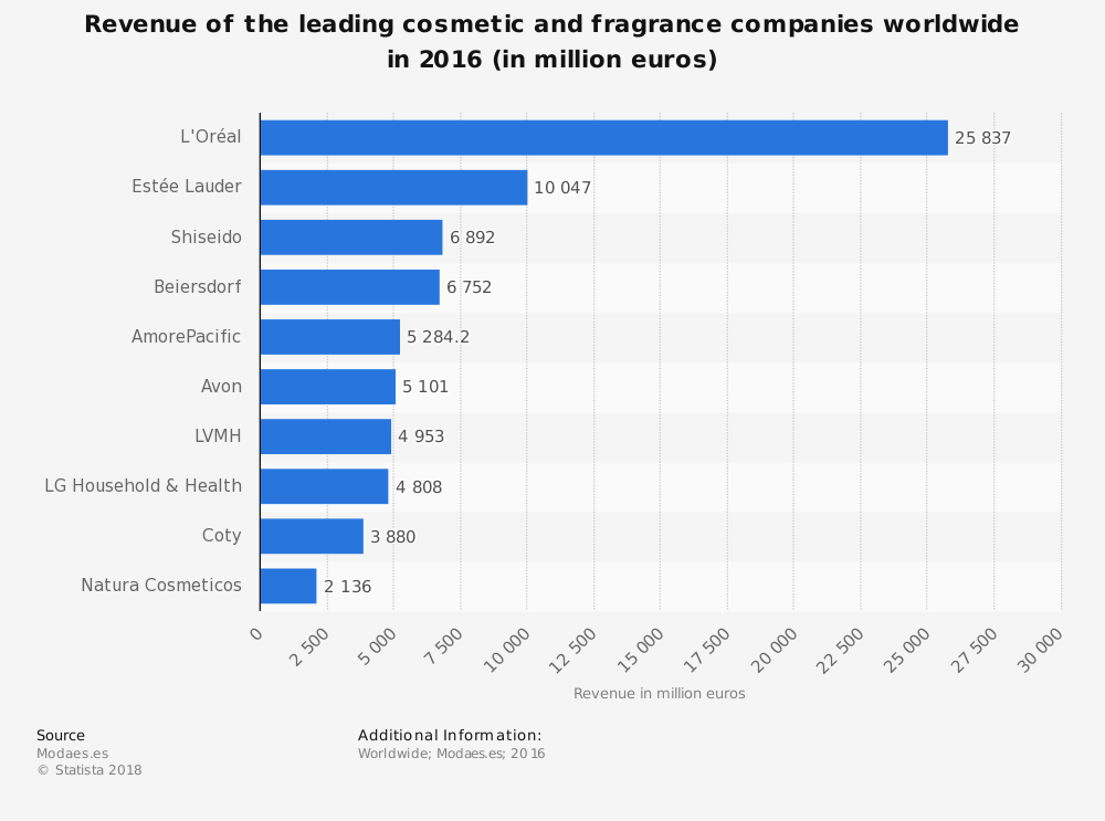 Fragrance Industry Statistics by Top Revenue Producing Companies