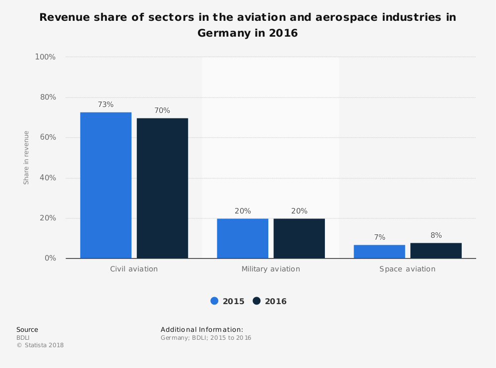 German Aerospace Industry Statistics by Sector